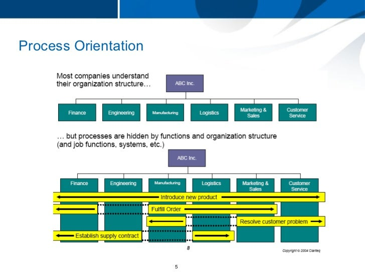"a business analysis apples organizational structure Organizational structure that keeps apple ""alive via apples website will start to have a 3 on organizational analysis: apple inc."