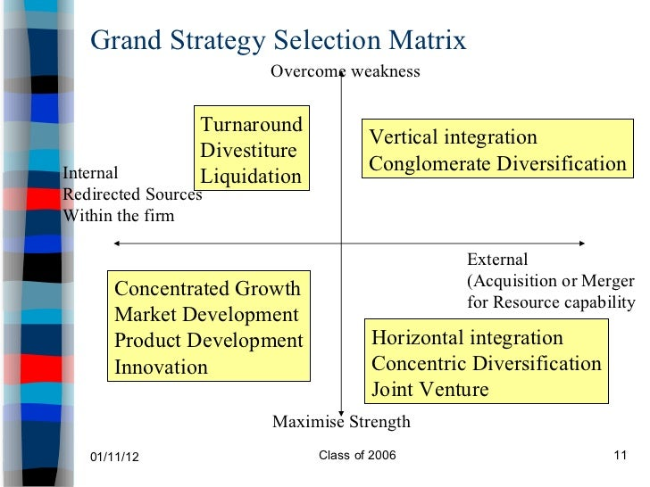 grand strategy selection matrix Using the grand strategy selection matrix or gssm the gssm can easily be found via a google search decide which one of.