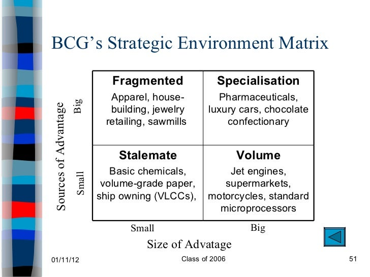 bcg strategic environments matrix Bcg's latest matrix offering (see exhibit 95, bcg's strategic environments matrix) took a different approach, using the idea that it was the nature of competitive advantage in an industry that determined the strategies available to a company's businesses, which in turn determined the structure of the industry.