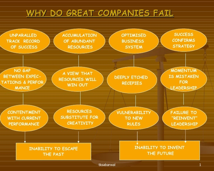 WHY DO GREAT COMPANIES FAIL UNPARALLED  TRACK  RECORD  OF SUCCESS NO GAP BETWEEN EXPEC- TATIONS & PERFOR MANCE ACCUMULATIO...