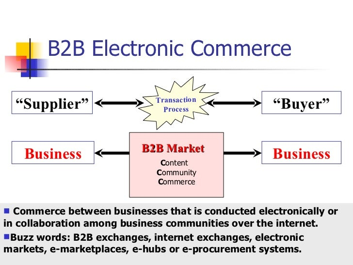 business models for electronic markets Electronic marketplace definition and classification: participation in business-to-business electronic markets business models for electronic markets.
