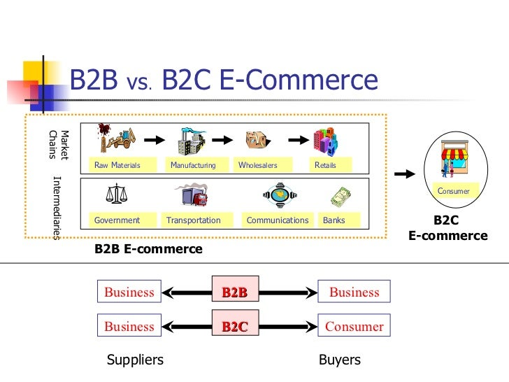 Business to business electronic commerce for E commerce architecture