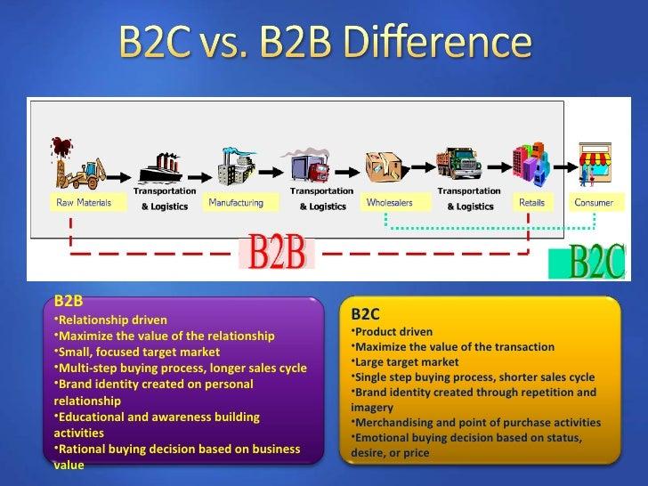 Business To Consumer Marketing (B2 C)