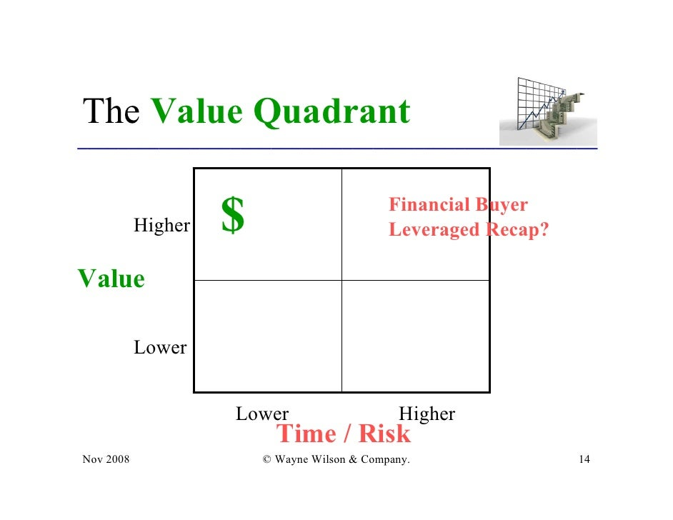 Business Valuation Exit Strategies Planning For The End Game