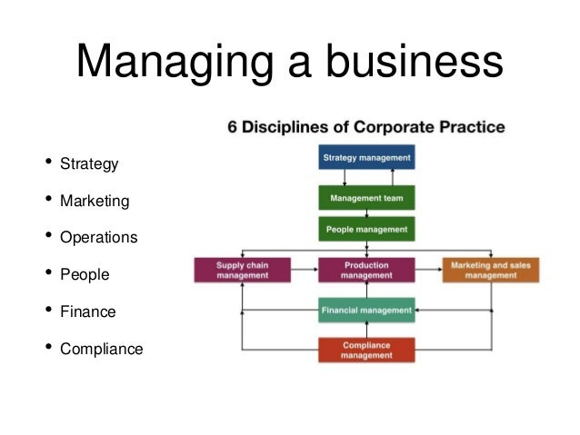 Business accountability of architects ppt Slide 3