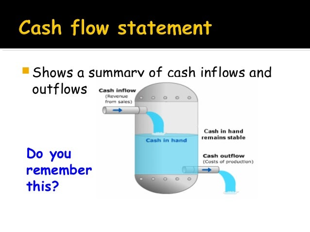  Shows  a summary of cash inflows and outflows  Do you remember this?