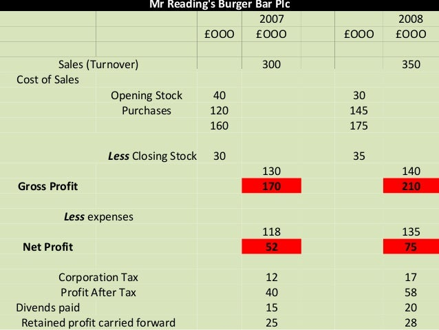 how to find current ratio on balance sheet