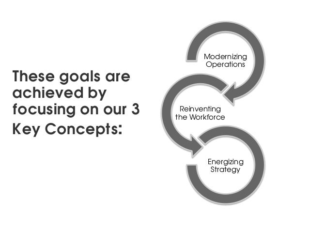 Modernizing                           OperationsThese goals areachieved byfocusing on our 3    Reinventing                ...