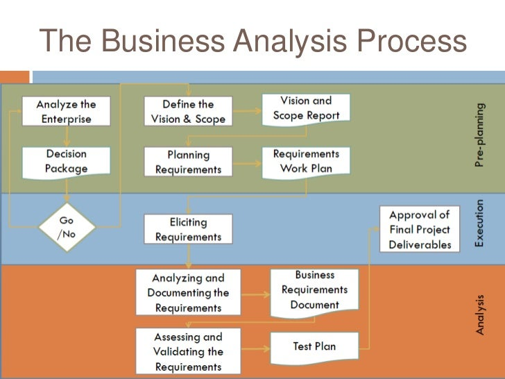 What Is Business Analysis Baccm The Professional Association