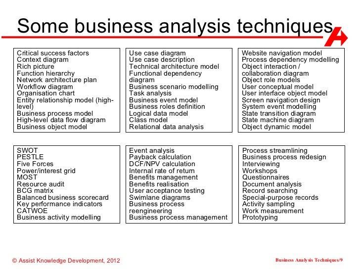 business analysis techniques rh slideshare net