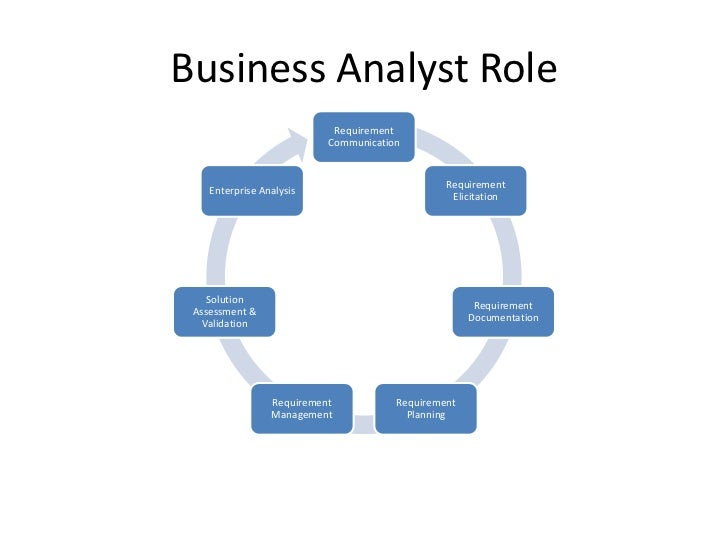 Business Analyst Role                            Requirement                           Communication                      ...