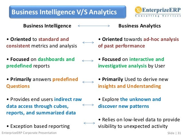 research paper on business analytics Business intelligence  predictive analytics • prescriptive analytics  informs •  5521 research park drive, suite 200 (on the campus of university of.