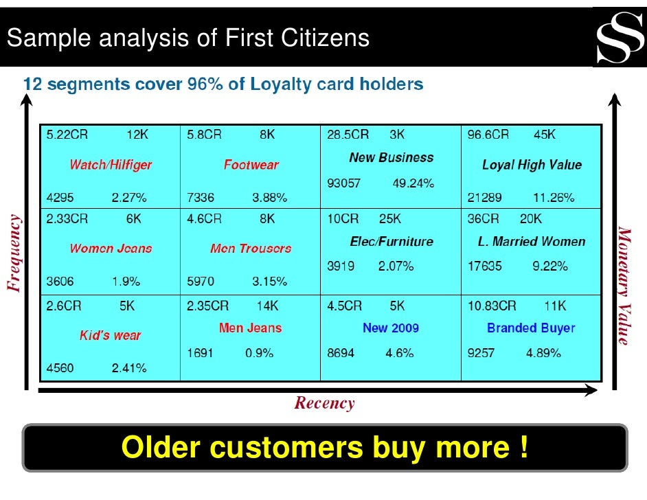 Sample analysis of First Citizens               Older customers buy more !