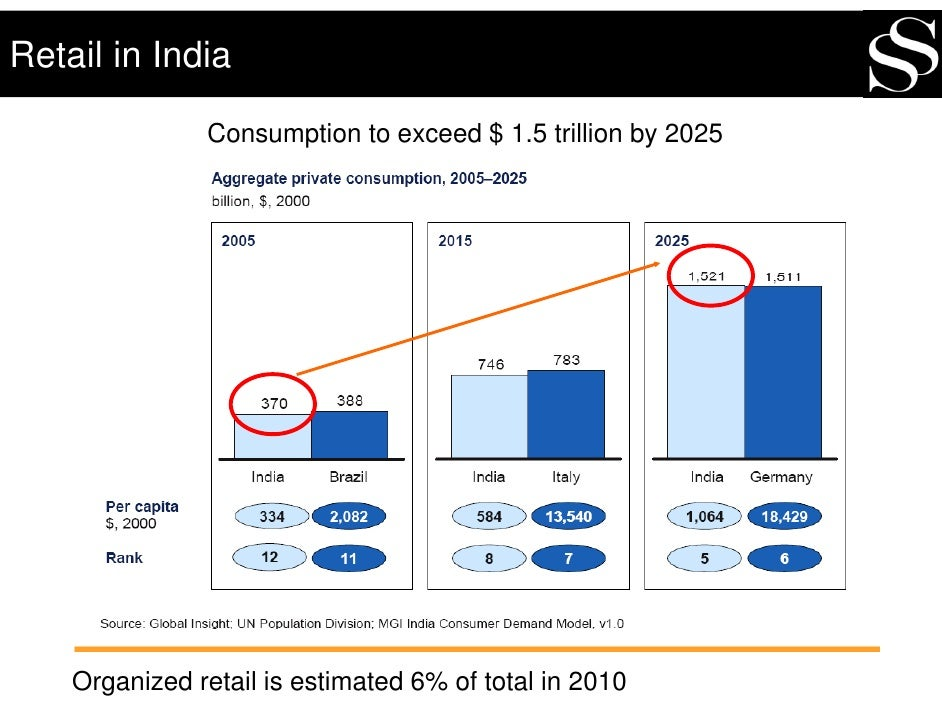 Retail in India                 Consumption to exceed $ 1.5 trillion by 2025         Organized retail is estimated 6% of t...