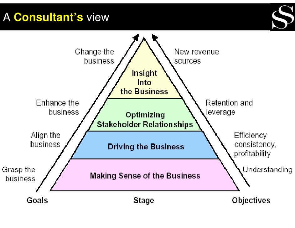 A Consultant's view