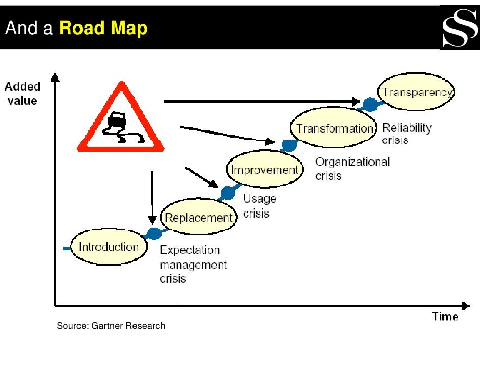 And a Road Map          Source: Gartner Research