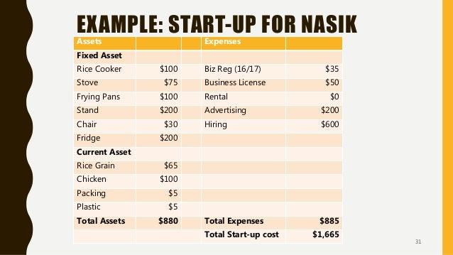 EXAMPLE: START-UP FOR NASIK KATOK Assets Expenses Fixed Asset Rice Cooker $100 Biz Reg (16/17) $35 Stove $75 Business Lice...