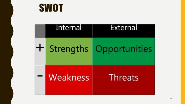 SWOT Internal External + Strengths Opportunities - Weakness Threats 53