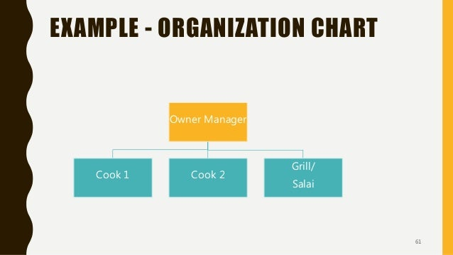 EXAMPLE - ORGANIZATION CHART Owner Manager Cook 1 Cook 2 Grill/ Salai 61