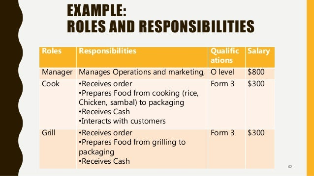EXAMPLE: ROLES AND RESPONSIBILITIES Roles Responsibilities Qualific ations Salary Manager Manages Operations and marketing...