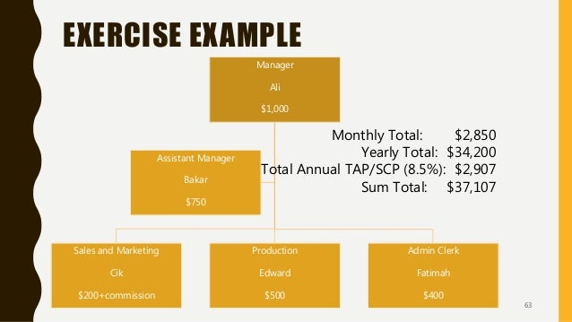 EXERCISE EXAMPLE Manager Ali $1,000 Sales and Marketing Cik $200+commission Production Edward $500 Admin Clerk Fatimah $40...
