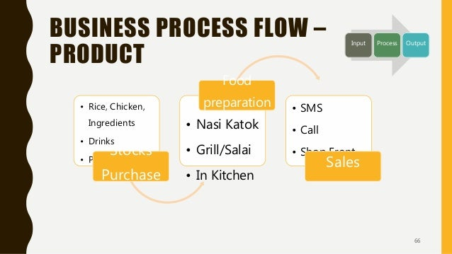 BUSINESS PROCESS FLOW – PRODUCT • Rice, Chicken, Ingredients • Drinks • Packaging Stocks Purchase • Nasi Katok • Grill/Sal...