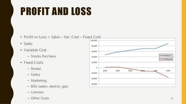 PROFIT AND LOSS • Profit or Loss = Sales – Var. Cost – Fixed Cost • Sales • Variable Cost – Stocks Purchase • Fixed Costs ...