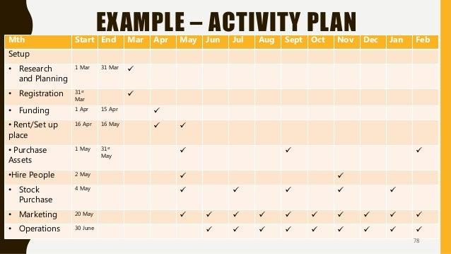 EXAMPLE – ACTIVITY PLANMth Start End Mar Apr May Jun Jul Aug Sept Oct Nov Dec Jan Feb Setup • Research and Planning 1 Mar ...