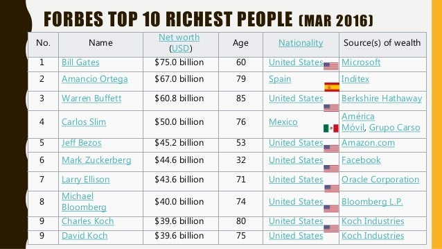 FORBES TOP 10 RICHEST PEOPLE (MAR 2016) No. Name Net worth (USD) Age Nationality Source(s) of wealth 1 Bill Gates $75.0 bi...