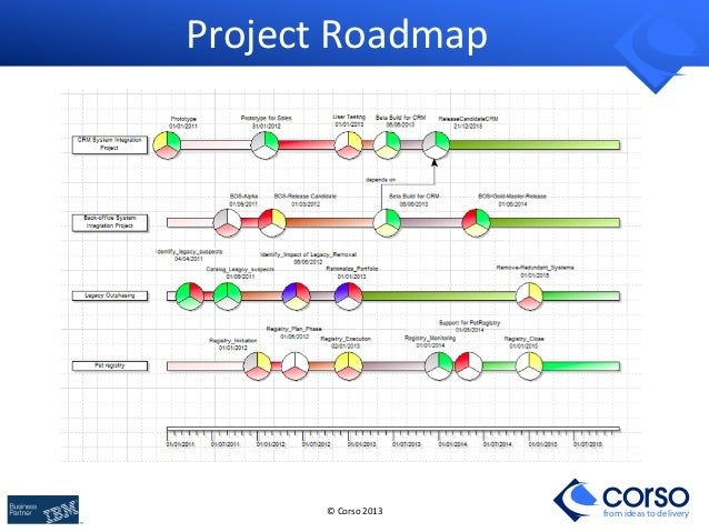Building Business and IT Architecture Roadmaps with ArchiMate and TOGAF – Road Map Business