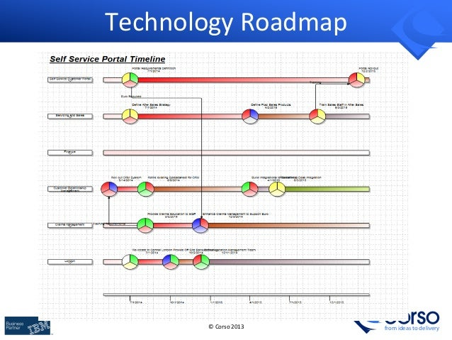 Building Business IT Architecture Roadmaps with ArchiMate TOGAF – Technical Roadmap Template