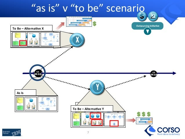 Building business it architecture roadmaps with archimate togaf implementaion governance 7 malvernweather Image collections