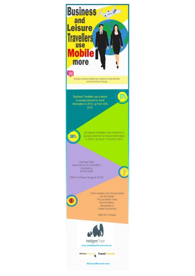 Business and lesiure travel.mobile use.infographic.intelligent travel.travel risk management