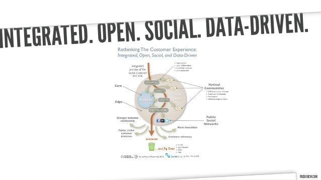 INTEGRATED. OPEN. S OCIAL. DATA-DRIVEN.                                     FREDERICW.COM