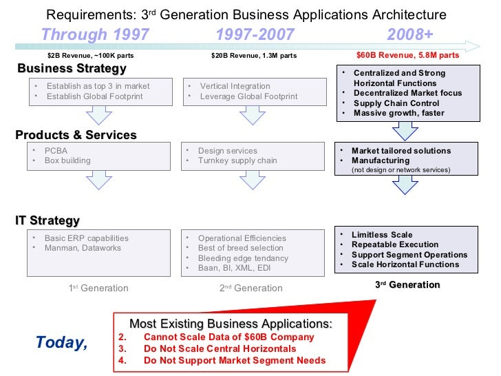 Business Application Roadmap Manufacturing Company 1 – Application Road Map