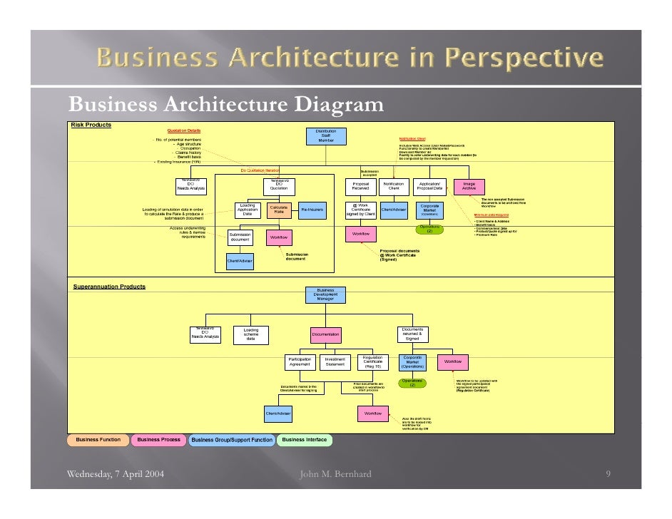 Business Architecture In Perspective V2 1