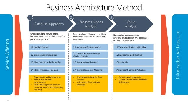 Business Architecture Method Business Needs
