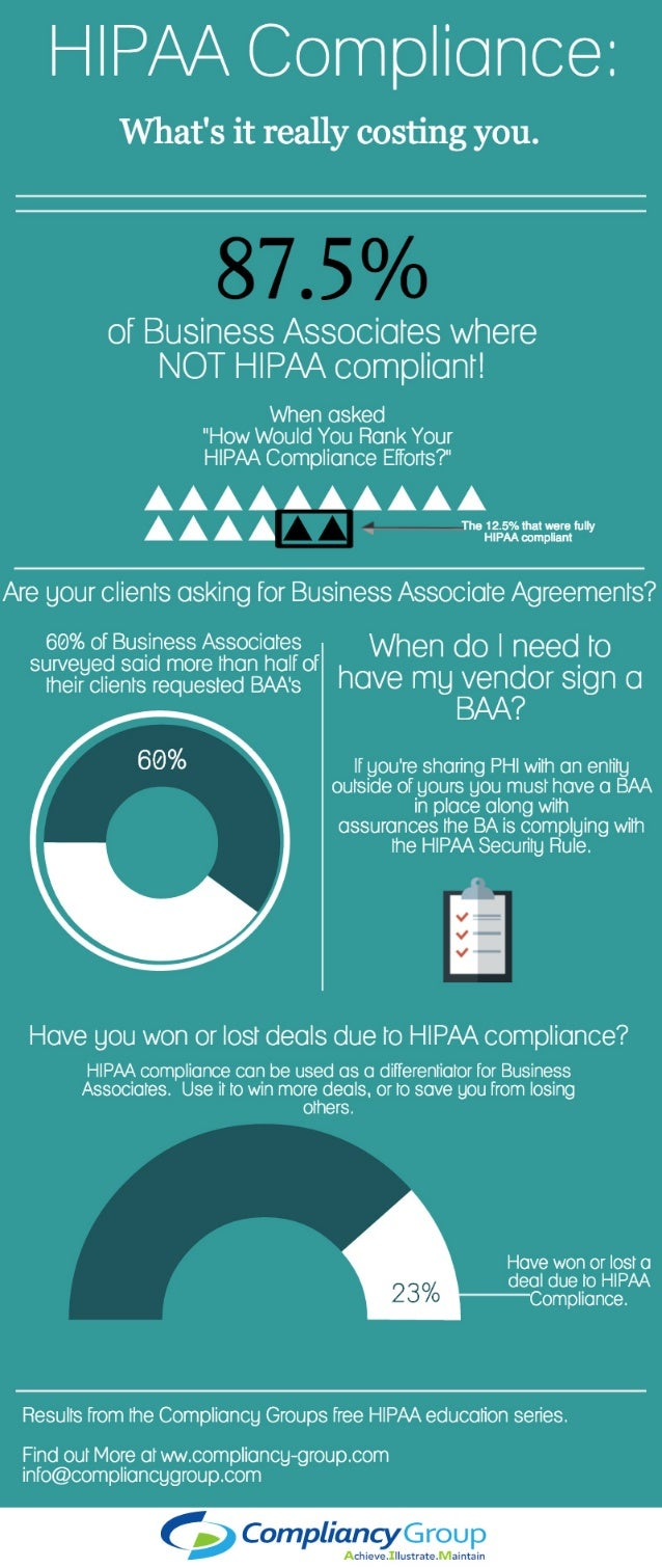 Business Associate and HIPAA Comliance Infographic