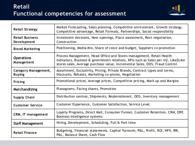 Strategic marketing management assessment