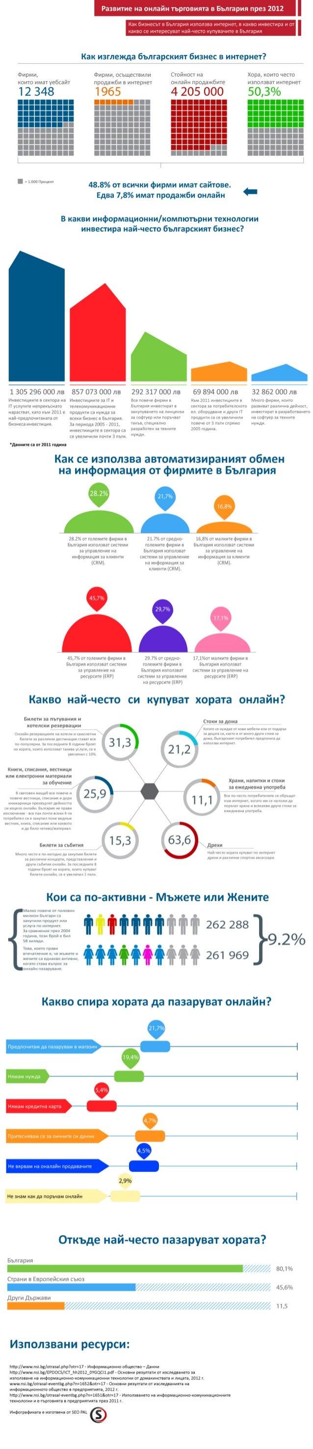 Тенденции за онлайн бизнеса в България (2011/2012)