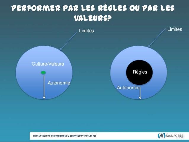 Performer par les règles ou par les valeurs? Limites  Limites  Culture/Valeurs Règles Autonomie Autonomie  RÉVÉLATEUR DE P...