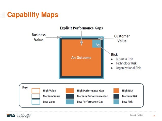 capability analysis Strategic capabilities bridging strategy and impact an organization's competitive position is enabled by its ability to perform at a high level in differentiated ways in short, its strategic success is enabled by distinctive organizational capabilities.