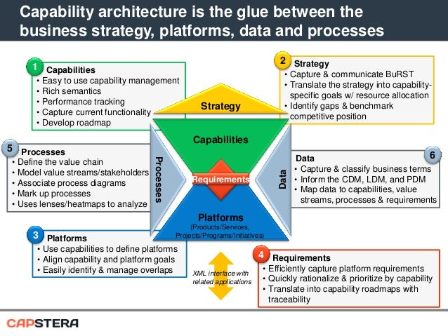 Business capability mapping and business architecture capability architecture wajeb Gallery