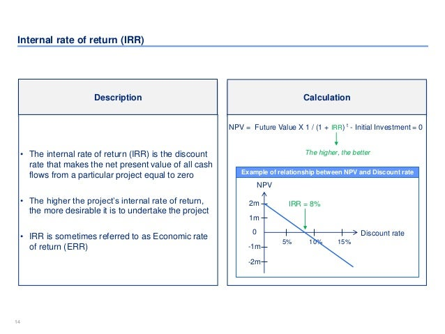 internal rate of return and npv relationship