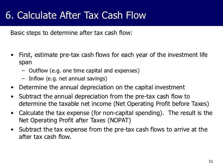 28000 After Tax >> Business Case Development