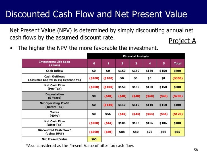 valuation and discounted cash flows harvard case This paper explores the discounted cash flow valuation methods we start the paper with the simplest case: no-growth, perpetual-life companies then we will study the continuous growth case and, finally, the general case the different concepts of cash flow used in company valuation are defined.