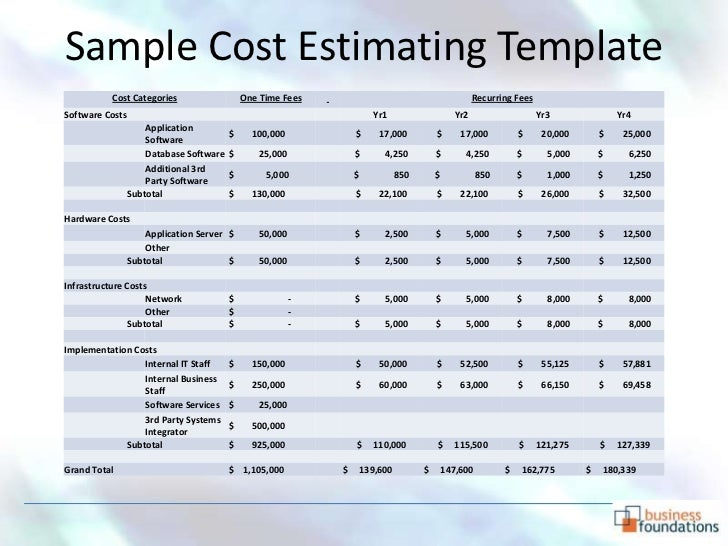 14. Sample Cost Estimating Template ...