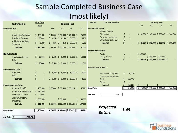 Business case development how and why sample completed business case cheaphphosting Images