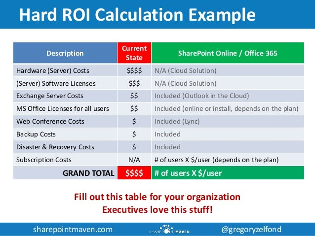 Business case for sharepoint and office 365 - Is sharepoint included in office 365 ...