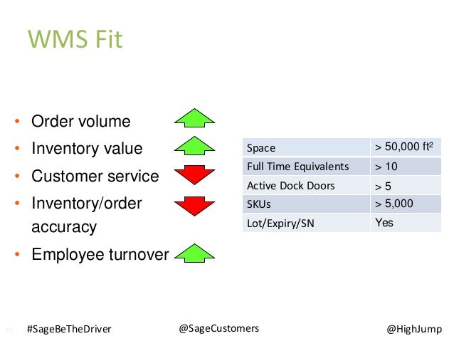 • Order volume • Inventory value • Customer service • Inventory/order accuracy • Employee turnover Space Full Time Equival...